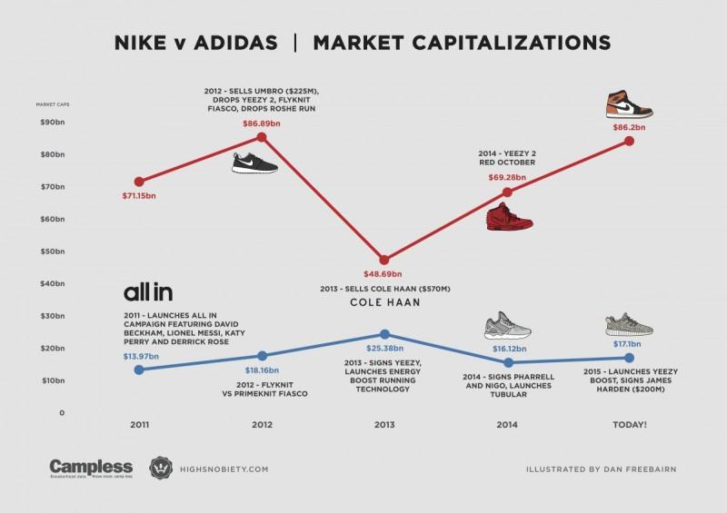 nike-vs-adidas-3-1200x848
