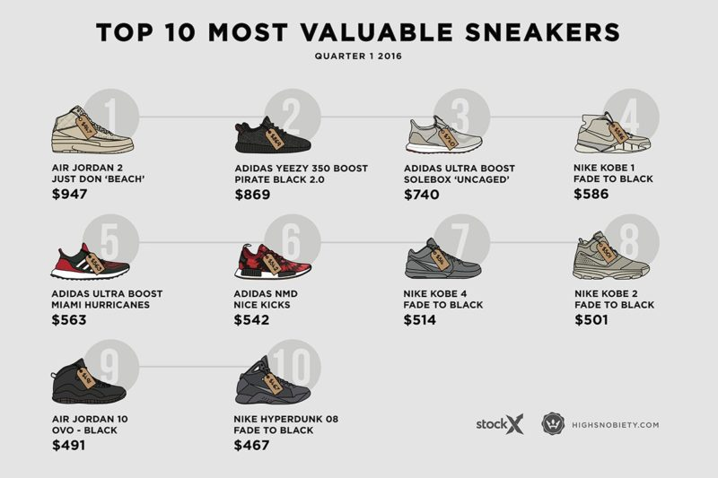 most-expensive-sneakers-2016-q1-1-1200x800